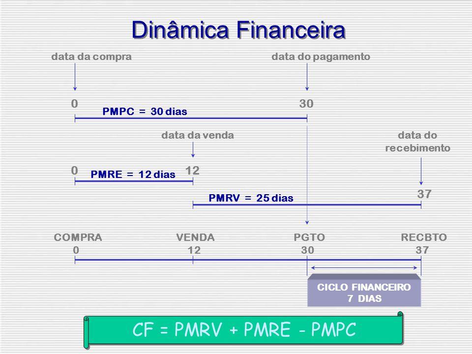 Dinâmica Financeira 0 data da compra PMPC = 30 dias 30 data do pagamento data da venda 12 data do recebimento PMRV = 25 dias PMRE = 12 dias COMPRA 0 VENDA 12 PGTO 30 RECBTO 37 CICLO FINANCEIRO 7 DIAS 0 CF = PMRV + PMRE - PMPC
