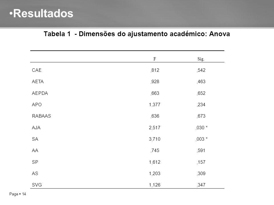 Page  14 Resultados Tabela 1 - Dimensões do ajustamento académico: Anova FSig. CAE,812,542 AETA,928,463 AEPDA,663,652 APO1,377,234 RABAAS,636,673 AJA