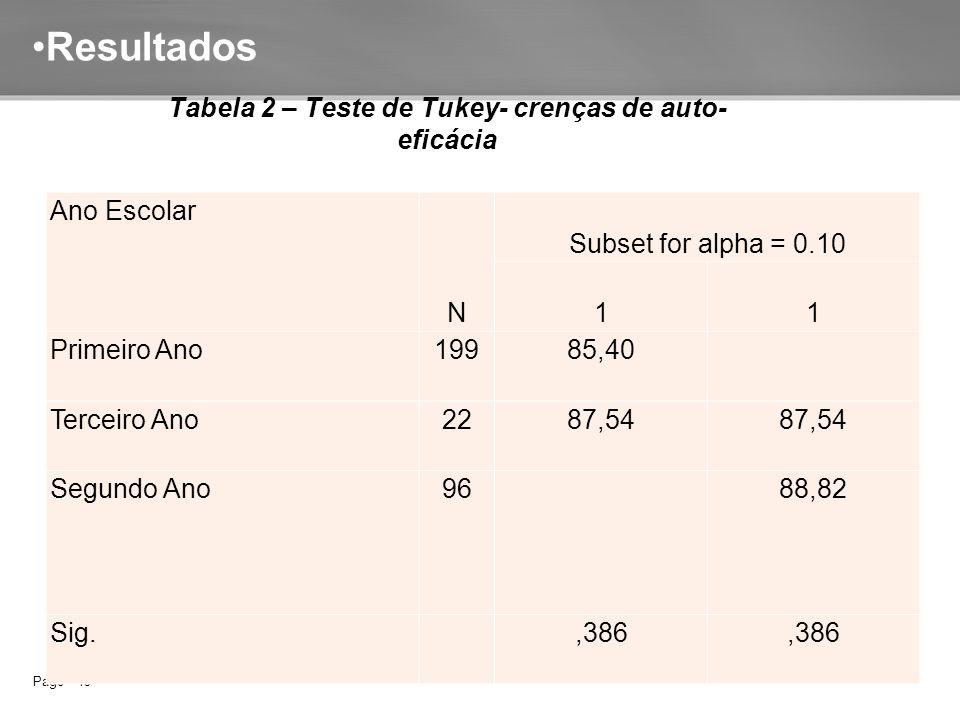 Page  15 Resultados Ano Escolar N Subset for alpha = 0.10 11 Primeiro Ano19985,40 Terceiro Ano2287,54 Segundo Ano96 88,82 Sig.,386 Tabela 2 – Teste de Tukey- crenças de auto- eficácia