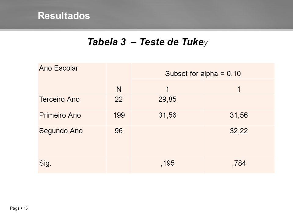 Page  16 Resultados Tabela 3 – Teste de Tuke y Ano Escolar N Subset for alpha = 0.10 11 Terceiro Ano2229,85 Primeiro Ano19931,56 Segundo Ano96 32,22 Sig.,195,784