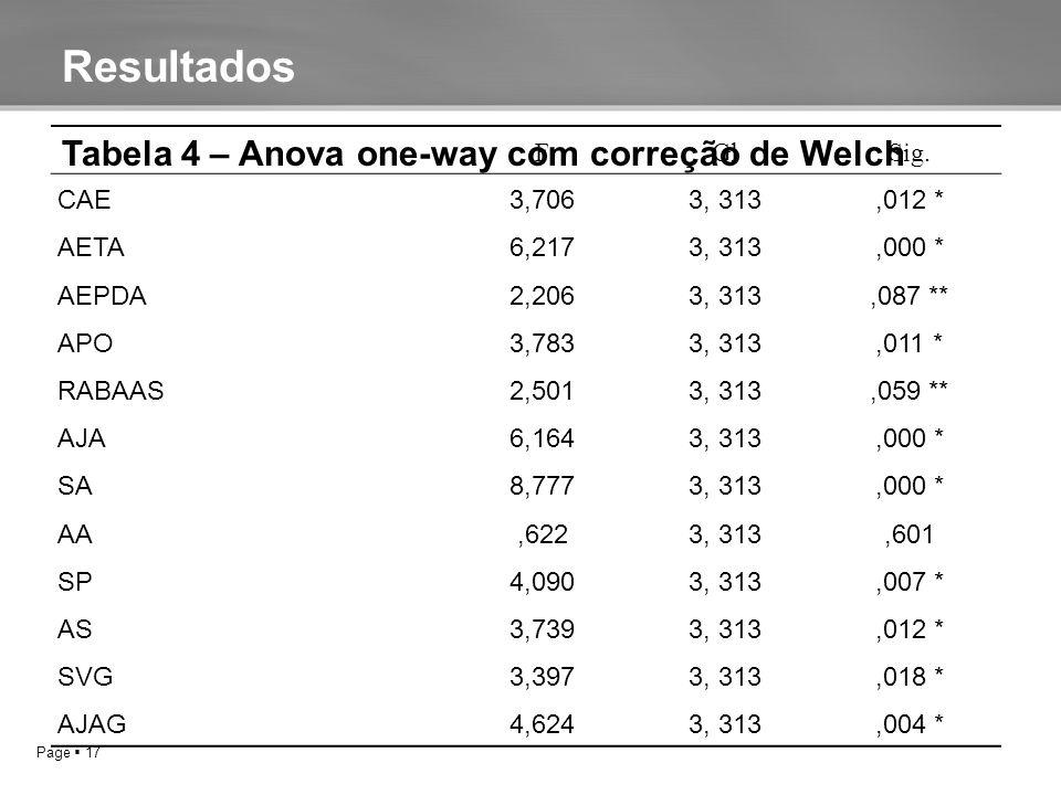 Page  17 V * P ≤ 0,05 (A) VALOR DA ANOVA DE WELCHALOR DA Resultados FGlSig.