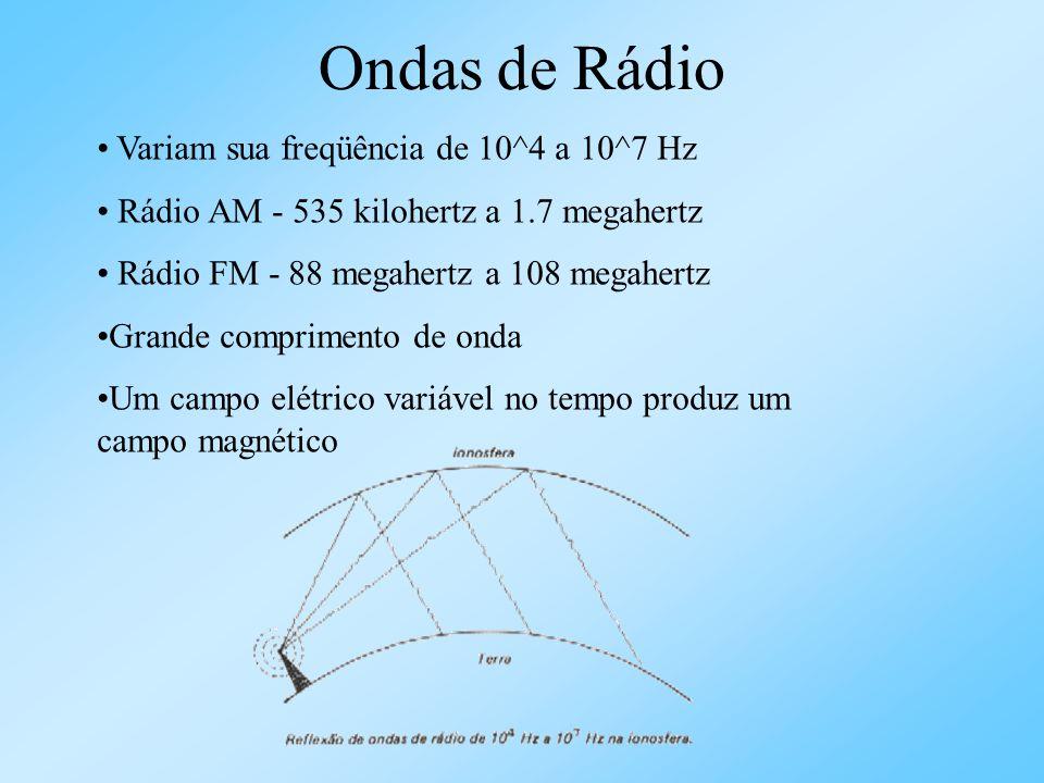 Ondas de Rádio Variam sua freqüência de 10^4 a 10^7 Hz Rádio AM - 535 kilohertz a 1.7 megahertz Rádio FM - 88 megahertz a 108 megahertz Grande comprim