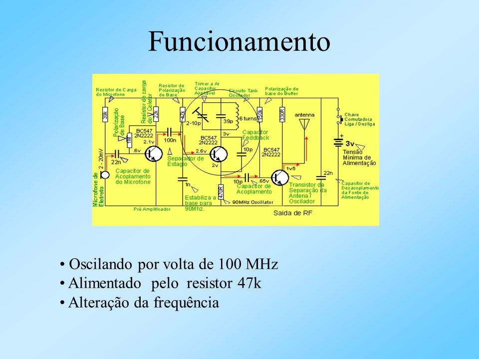Funcionamento Amplificador linear ou estágio de saída Separar o oscilador da antena Sinal através quem vem do capacitor aumenta ou diminui a corrente de base O transistor amplia e esta é passada à antena