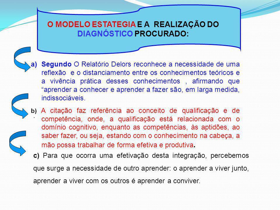 O MODELO ESTATEGIA E A REALIZAÇÃO DO DIAGNÓSTICO PROCURADO: a)Segundo O Relatório Delors reconhece a necessidade de uma reflexão e o distanciamento en