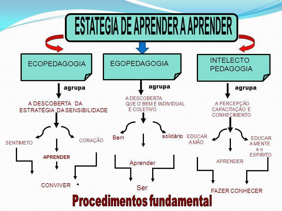 ECOPEDAGOGIA INTELECTO PEDAGOGIA agrupa A DESCOBERTA DA ESTRATÉGIA DA SENSIBILIDADE agrupa A PERCEPÇÃO CAPACITAÇÃO E CONHECIMENTO SENTIMETO APRENDER C