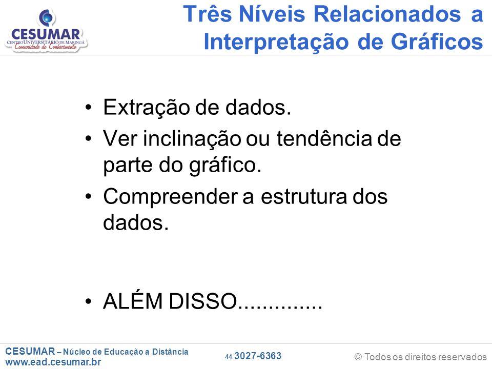 CESUMAR – Núcleo de Educação a Distância www.ead.cesumar.br © Todos os direitos reservados 44 3027-6363 Três Níveis Relacionados a Interpretação de Gráficos Extração de dados.