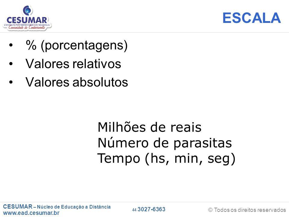 CESUMAR – Núcleo de Educação a Distância www.ead.cesumar.br © Todos os direitos reservados 44 3027-6363 ESCALA % (porcentagens) Valores relativos Valores absolutos Milhões de reais Número de parasitas Tempo (hs, min, seg)