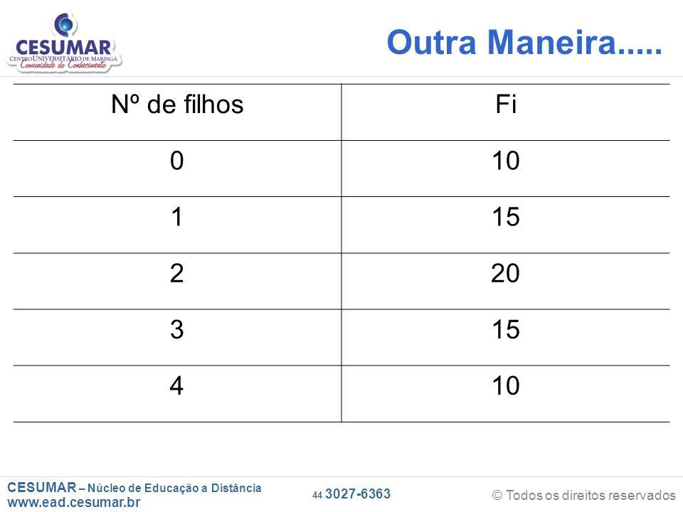 CESUMAR – Núcleo de Educação a Distância www.ead.cesumar.br © Todos os direitos reservados 44 3027-6363 Outra Maneira.....
