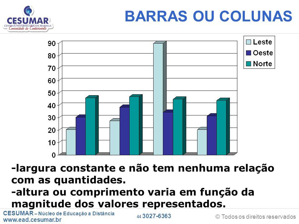 CESUMAR – Núcleo de Educação a Distância www.ead.cesumar.br © Todos os direitos reservados 44 3027-6363 BARRAS OU COLUNAS -largura constante e não tem nenhuma relação com as quantidades.