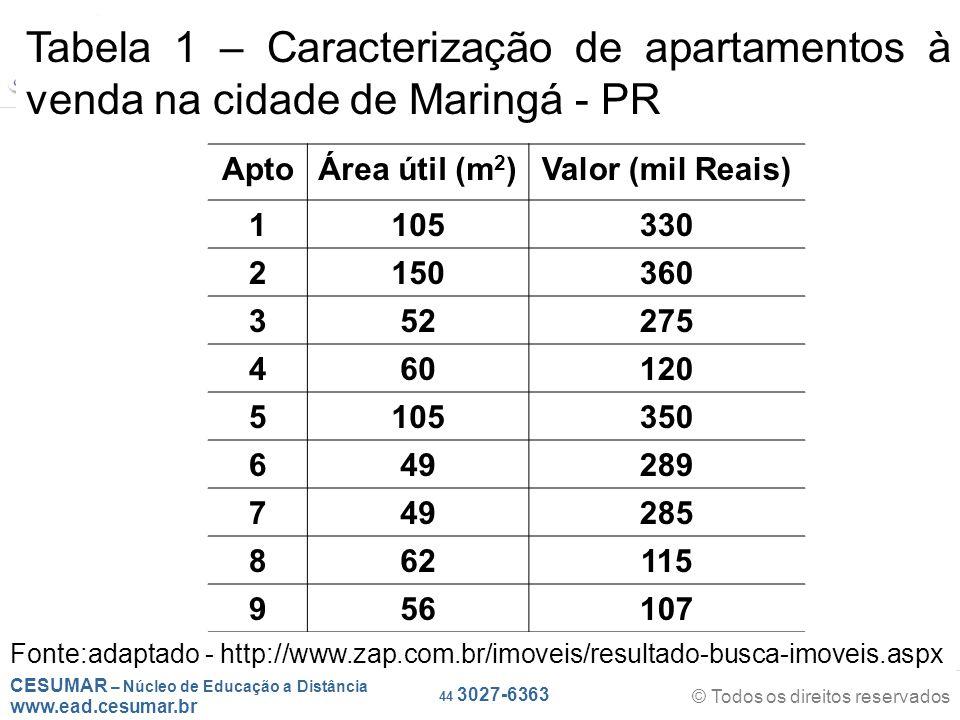 CESUMAR – Núcleo de Educação a Distância www.ead.cesumar.br © Todos os direitos reservados 44 3027-6363 AptoÁrea útil (m 2 )Valor (mil Reais) 1105330 2150360 352275 460120 5105350 649289 749285 862115 956107 Tabela 1 – Caracterização de apartamentos à venda na cidade de Maringá - PR Fonte:adaptado - http://www.zap.com.br/imoveis/resultado-busca-imoveis.aspx