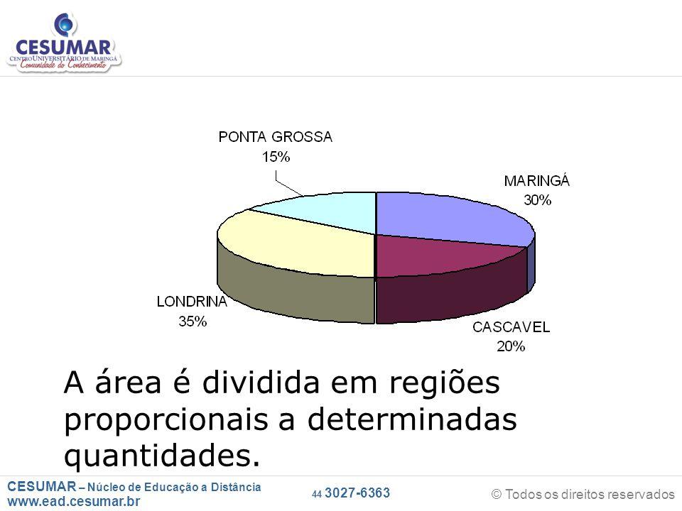 CESUMAR – Núcleo de Educação a Distância www.ead.cesumar.br © Todos os direitos reservados 44 3027-6363 A área é dividida em regiões proporcionais a determinadas quantidades.