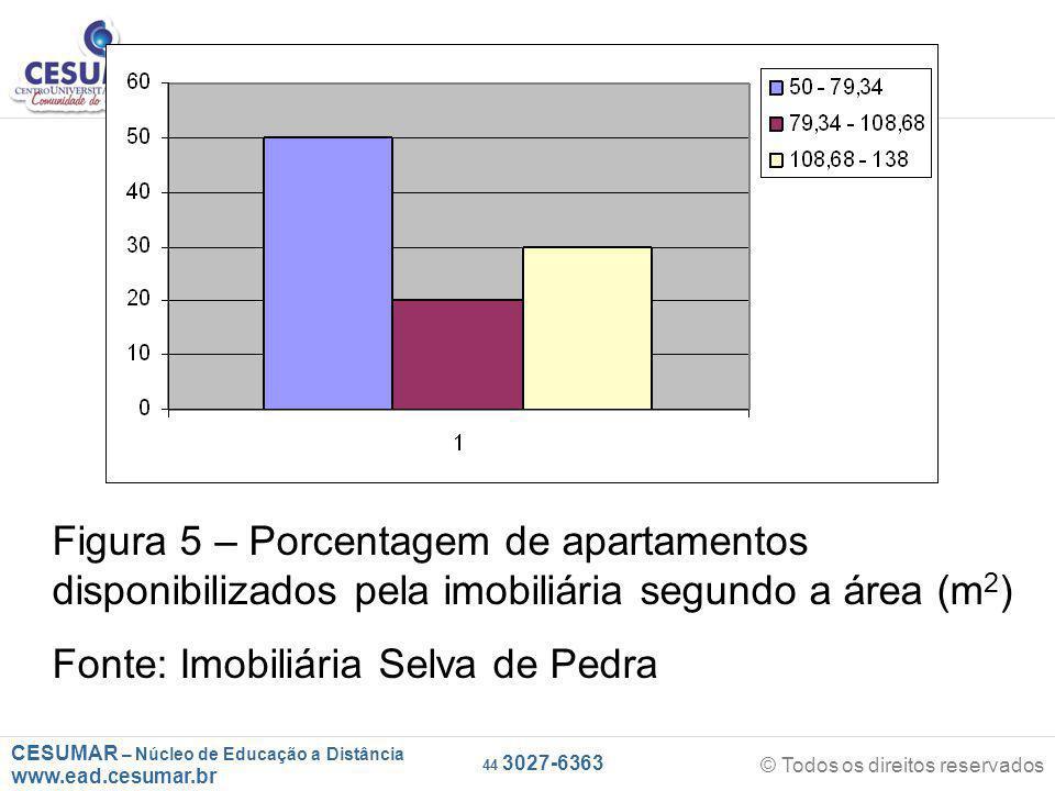 CESUMAR – Núcleo de Educação a Distância www.ead.cesumar.br © Todos os direitos reservados 44 3027-6363 Figura 5 – Porcentagem de apartamentos disponibilizados pela imobiliária segundo a área (m 2 ) Fonte: Imobiliária Selva de Pedra