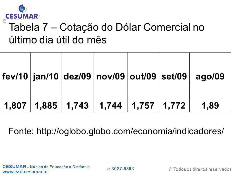CESUMAR – Núcleo de Educação a Distância www.ead.cesumar.br © Todos os direitos reservados 44 3027-6363 fev/10jan/10dez/09nov/09out/09set/09ago/09 1,8071,8851,7431,7441,7571,7721,89 Tabela 7 – Cotação do Dólar Comercial no último dia útil do mês Fonte: http://oglobo.globo.com/economia/indicadores/
