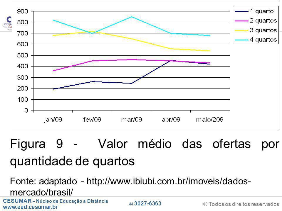 CESUMAR – Núcleo de Educação a Distância www.ead.cesumar.br © Todos os direitos reservados 44 3027-6363 Figura 9 - Valor médio das ofertas por quantidade de quartos Fonte: adaptado - http://www.ibiubi.com.br/imoveis/dados- mercado/brasil/