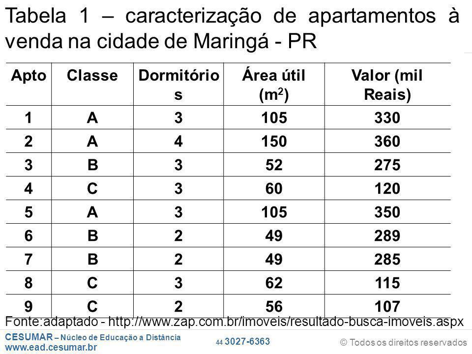CESUMAR – Núcleo de Educação a Distância www.ead.cesumar.br © Todos os direitos reservados 44 3027-6363 AptoClasseDormitório s Área útil (m 2 ) Valor (mil Reais) 1A3105330 2A4150360 3B352275 4C360120 5A3105350 6B249289 7B249285 8C362115 9C256107 Tabela 1 – caracterização de apartamentos à venda na cidade de Maringá - PR Fonte:adaptado - http://www.zap.com.br/imoveis/resultado-busca-imoveis.aspx