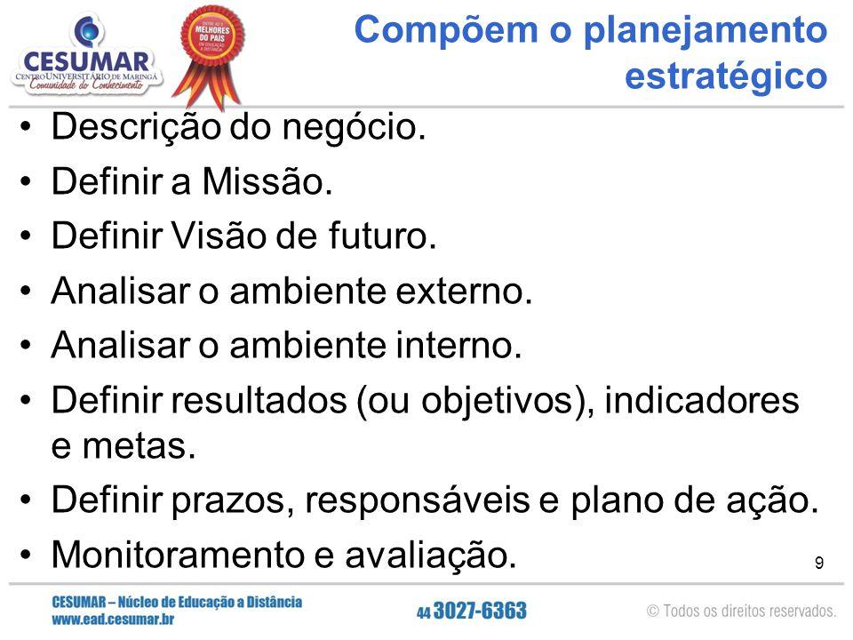 9 Compõem o planejamento estratégico Descrição do negócio. Definir a Missão. Definir Visão de futuro. Analisar o ambiente externo. Analisar o ambiente
