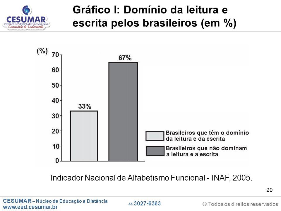CESUMAR – Núcleo de Educação a Distância www.ead.cesumar.br © Todos os direitos reservados 44 3027-6363 20 Gráfico I: Domínio da leitura e escrita pelos brasileiros (em %) Indicador Nacional de Alfabetismo Funcional - INAF, 2005.