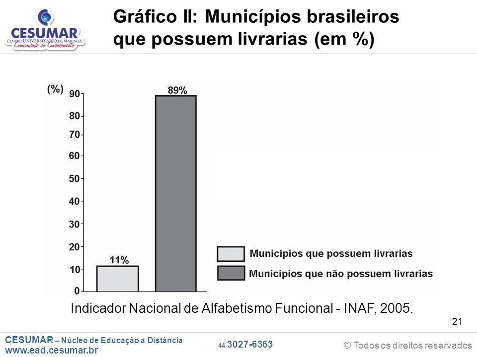 CESUMAR – Núcleo de Educação a Distância www.ead.cesumar.br © Todos os direitos reservados 44 3027-6363 21 Gráfico II: Municípios brasileiros que possuem livrarias (em %) Indicador Nacional de Alfabetismo Funcional - INAF, 2005.