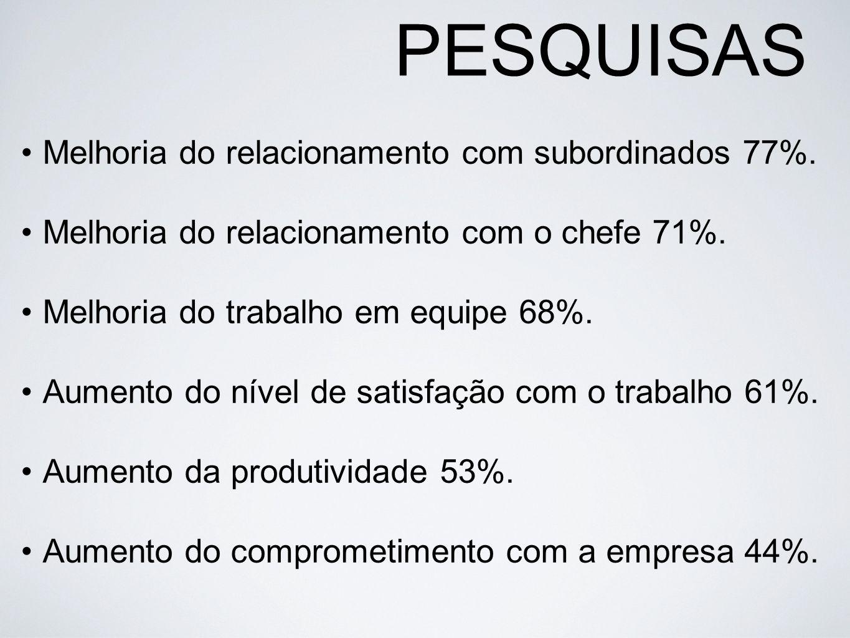 PESQUISAS Melhoria do relacionamento com subordinados 77%. Melhoria do relacionamento com o chefe 71%. Melhoria do trabalho em equipe 68%. Aumento do