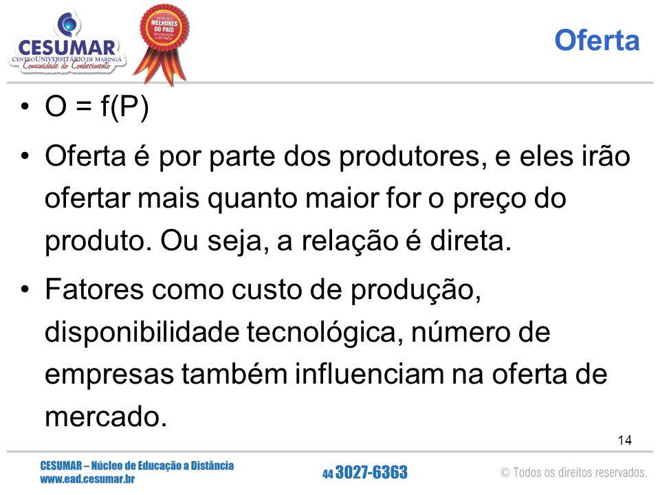 14 Oferta O = f(P) Oferta é por parte dos produtores, e eles irão ofertar mais quanto maior for o preço do produto. Ou seja, a relação é direta. Fator