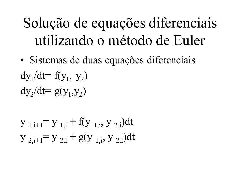 Solução de equações diferenciais utilizando o método de Euler Sistemas de duas equações diferenciais dy 1 /dt= f(y 1, y 2 ) dy 2 /dt= g(y 1,y 2 ) y 1,i+1 = y 1,i + f(y 1,i, y 2,i )dt y 2,i+1 = y 2,i + g(y 1,i, y 2,i )dt