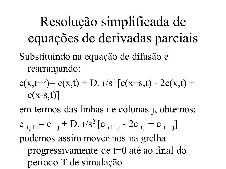 Resolução simplificada de equações de derivadas parciais Substituindo na equação de difusão e rearranjando: c(x,t+r)= c(x,t) + D.