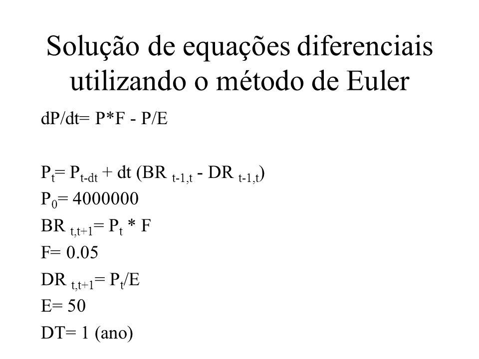 Solução de equações diferenciais utilizando o método de Euler dP/dt= P*F - P/E P t = P t-dt + dt (BR t-1,t - DR t-1,t ) P 0 = 4000000 BR t,t+1 = P t * F F= 0.05 DR t,t+1 = P t /E E= 50 DT= 1 (ano)