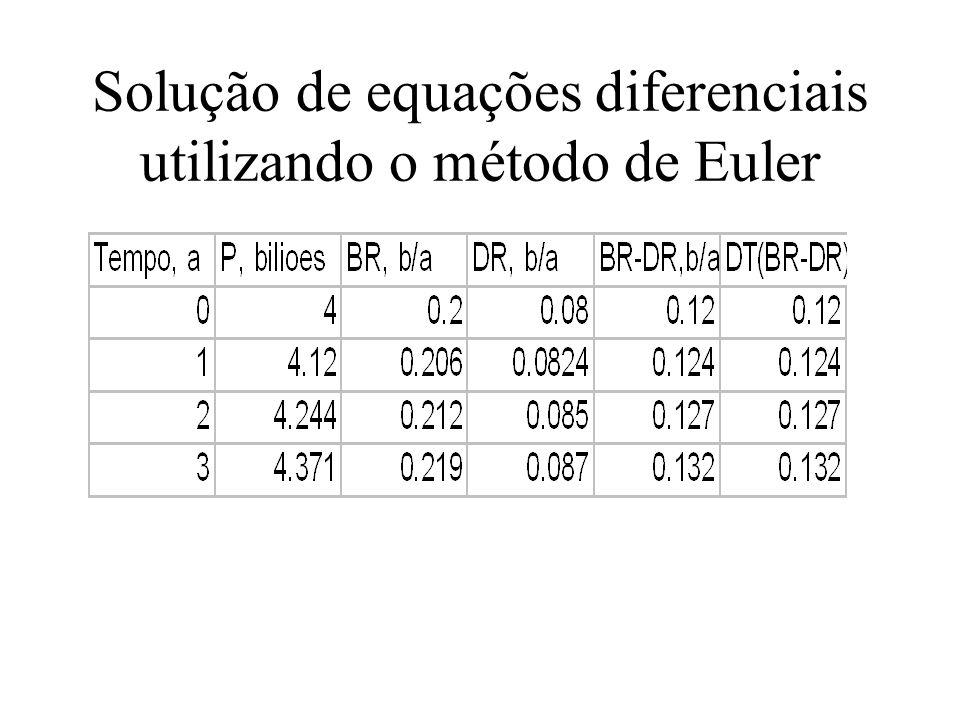 Solução de equações diferenciais utilizando o método de Euler
