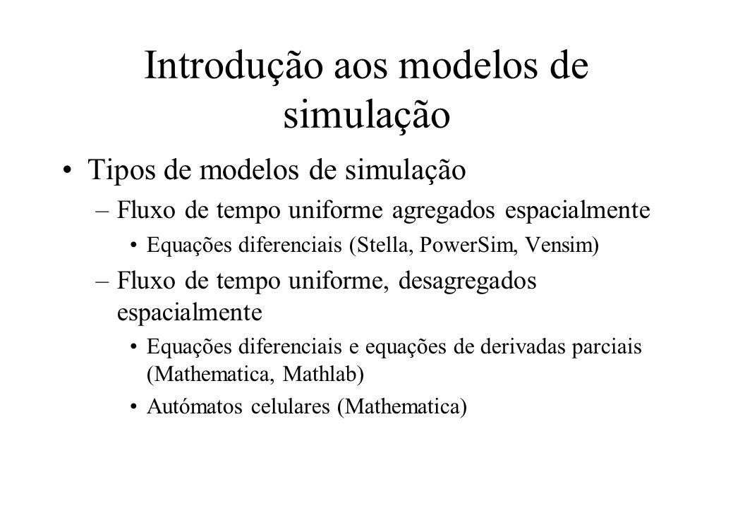 Introdução aos modelos de simulação Tipos de modelos de simulação (cont.) –Fluxo de tempo irregular Simulação discreta (GPSS, SLAM, SIGMA, Risk)
