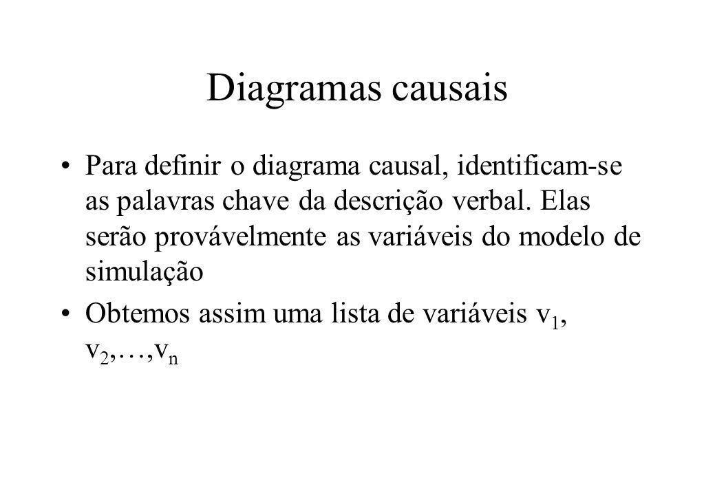 Diagramas causais Comparando-as par a par, podemos responder às seguintes questões: –A variável v i depende da variável v j .
