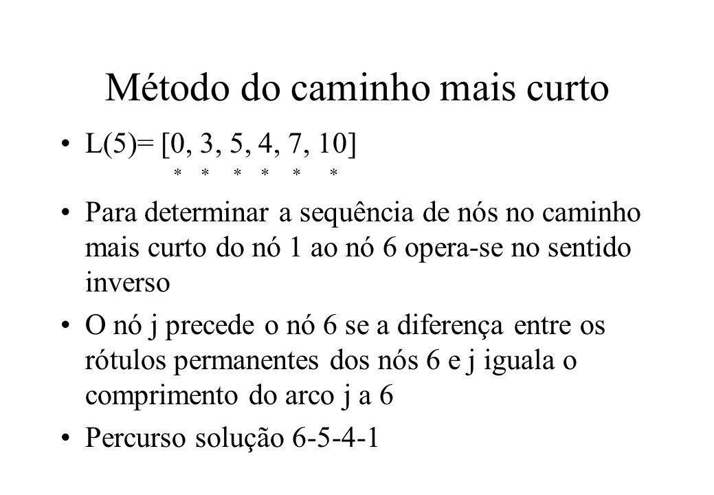 Método do caminho mais curto L(5)= [0, 3, 5, 4, 7, 10] * * * * * * Para determinar a sequência de nós no caminho mais curto do nó 1 ao nó 6 opera-se n