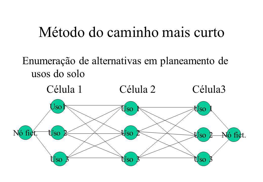 Método do caminho mais curto Enumeração de alternativas em planeamento de usos do solo Célula 1Célula 2Célula3 Uso1 Uso 2 Uso 3 Nó fict. Uso 1 Uso 2 U