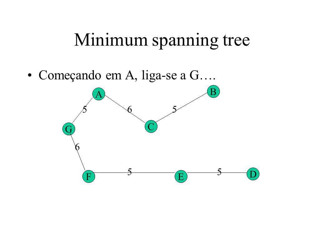 Minimum spanning tree Começando em A, liga-se a G…. G A F C B E D 5 6 6 55 5