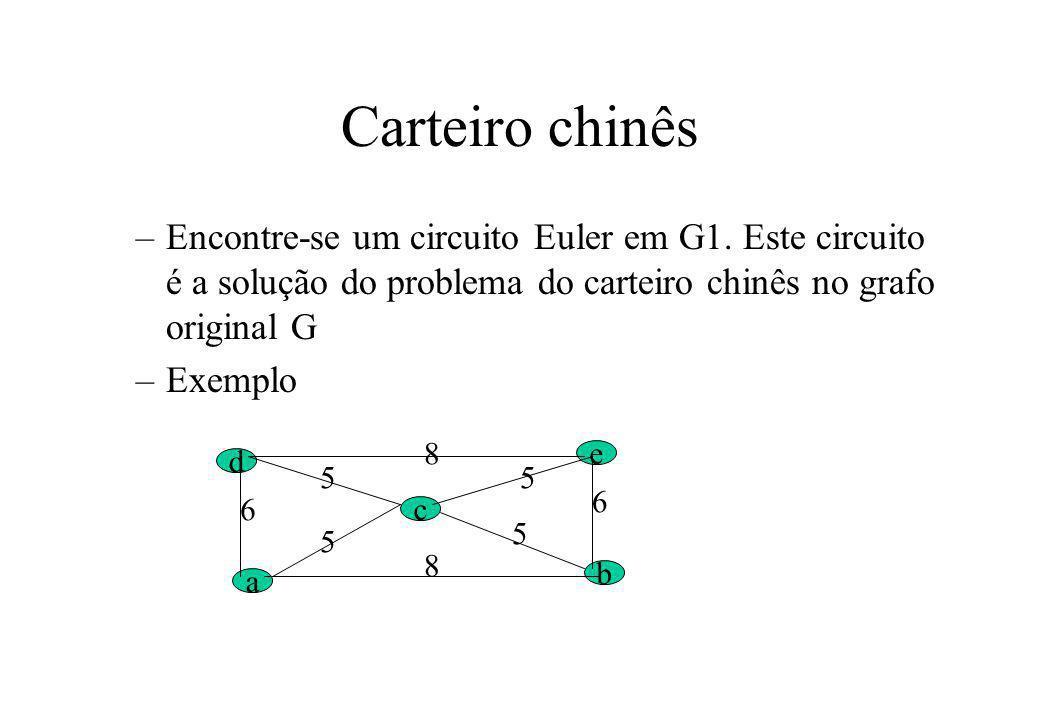 Carteiro chinês –Encontre-se um circuito Euler em G1. Este circuito é a solução do problema do carteiro chinês no grafo original G –Exemplo d a c b e