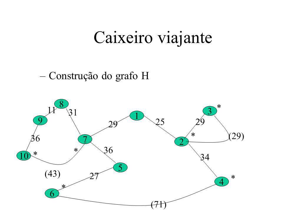 Caixeiro viajante –Construção do grafo H 10 9 8 6 5 7 1 4 2 3 * * * * * 27 36 29 2529 34 31 11 36 (29) (71) * (43)