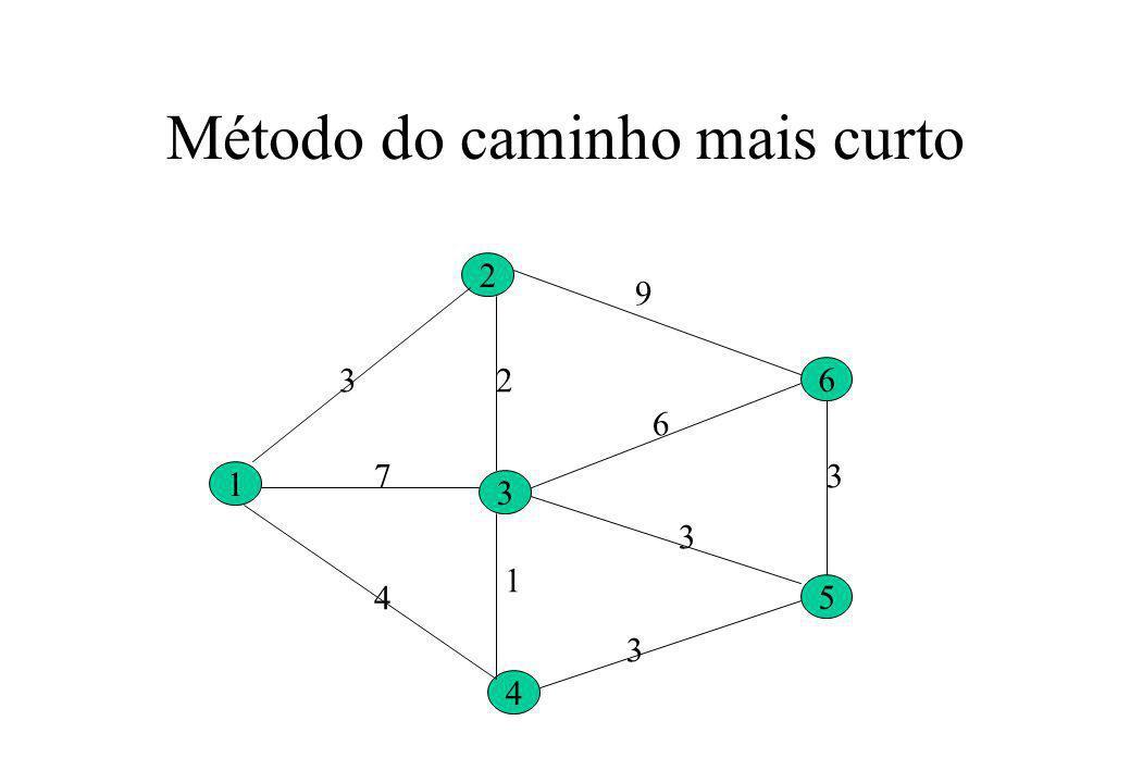 Determinar o caminho mais curto do nó 1 ao nó 6 Aplicação do método de Dijsktra: –Atribuir um rótulo a todos os nós que pode ser temporário ou permanente –Um rótulo temporário representa um limite superior na distância mais curta do nó 1 e aquele nó –Um rótulo permanente é a distância mais curta entre o nó 1 e aquele nó