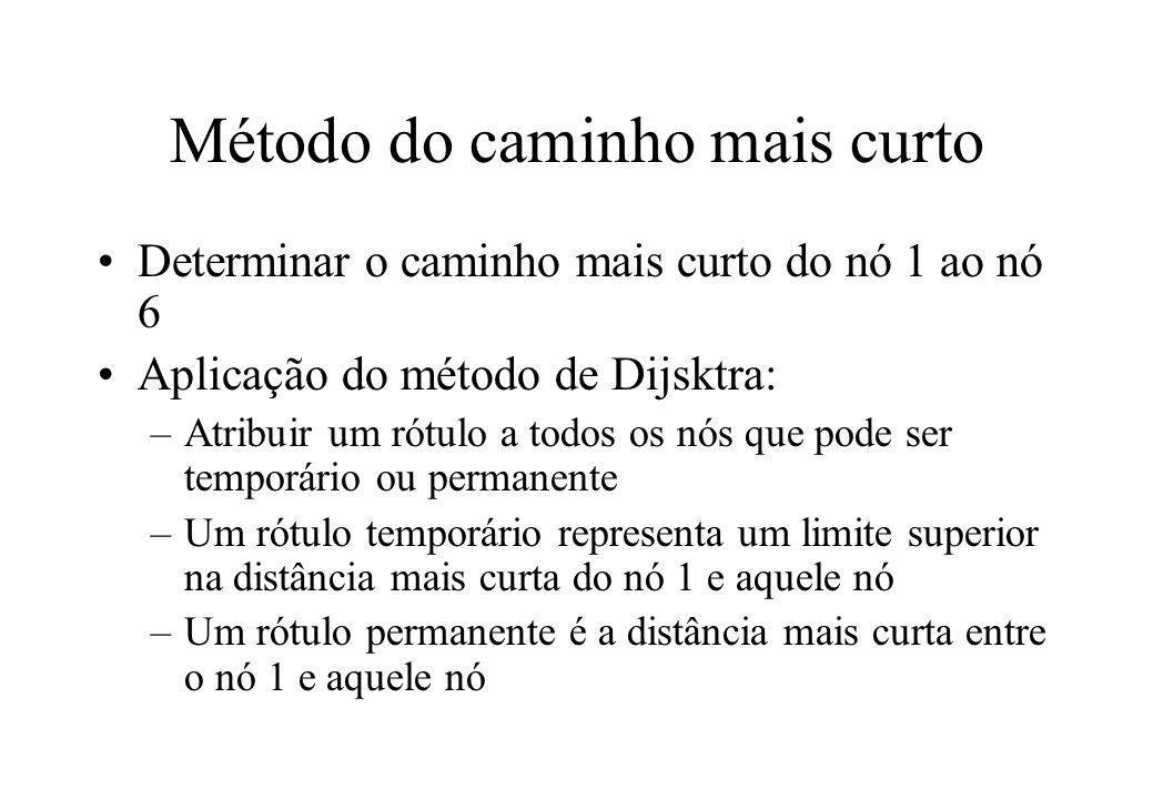 Determinar o caminho mais curto do nó 1 ao nó 6 Aplicação do método de Dijsktra: –Atribuir um rótulo a todos os nós que pode ser temporário ou permane