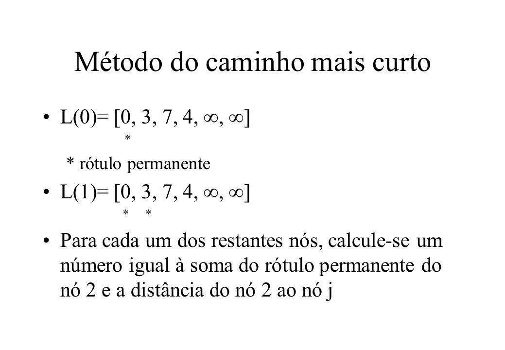 Método do caminho mais curto L(0)= [0, 3, 7, 4, ,  ] * * rótulo permanente L(1)= [0, 3, 7, 4, ,  ] * * Para cada um dos restantes nós, calcule-se