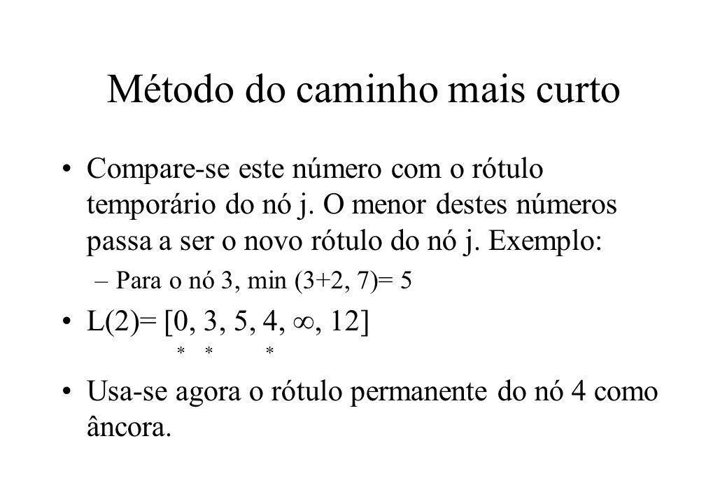 Método do caminho mais curto Calculam-se os novos rótulos temporários dos nós 3, 5 e 6 L(3)= [0, 3, 5, 4, 7, 12] * * * * O nó 3 assume assim um rótulo permanente L(4)= [0, 3, 5, 4, 7, 11] * * * * * Usando o rótulo permanente do nó 5, mudamos o nó 6 para 10