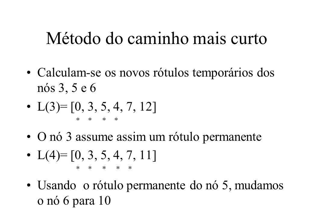 Método do caminho mais curto L(5)= [0, 3, 5, 4, 7, 10] * * * * * * Para determinar a sequência de nós no caminho mais curto do nó 1 ao nó 6 opera-se no sentido inverso O nó j precede o nó 6 se a diferença entre os rótulos permanentes dos nós 6 e j iguala o comprimento do arco j a 6 Percurso solução 6-5-4-1