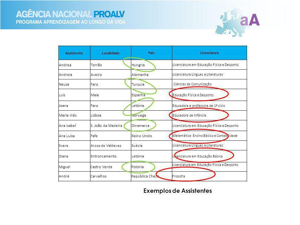 AssistenteLocalidade PaísLicenciatura AndreaTorrãoHungria Licenciatura em Educação Física e Desporto AndreiaAveiroAlemanha Licenciatura Línguas e Lite