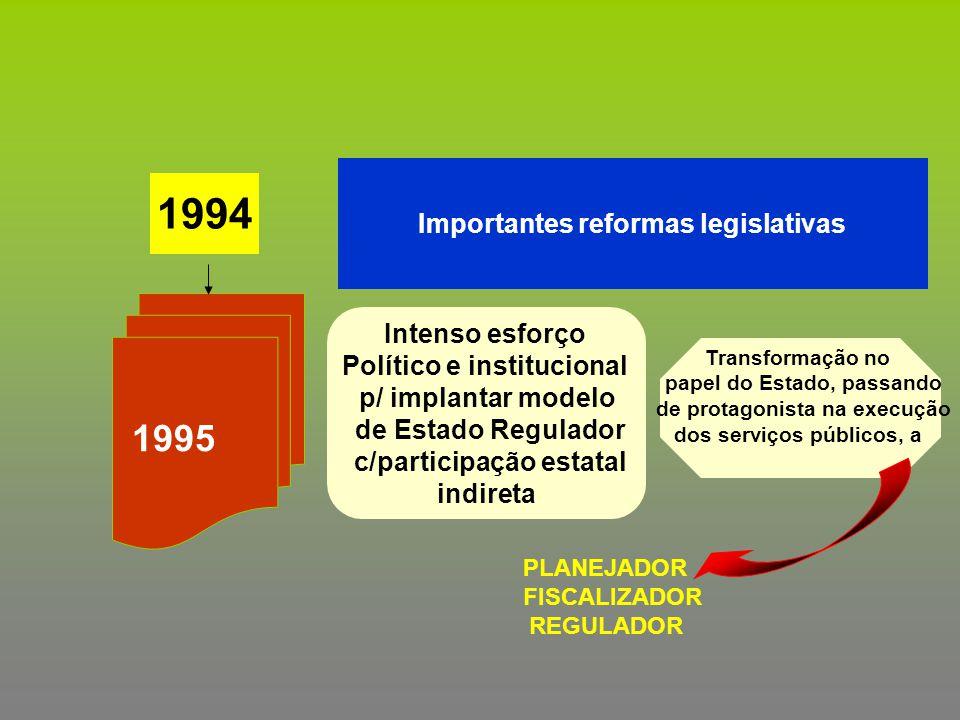 1994 Importantes reformas legislativas 1995 Intenso esforço Político e institucional p/ implantar modelo de Estado Regulador c/participação estatal in