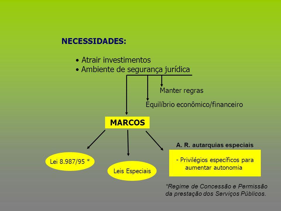 MARCOS Leis Especiais Lei 8.987/95 * A. R. autarquias especiais - Privilégios específicos para aumentar autonomia Manter regras Equilíbrio econômico/f