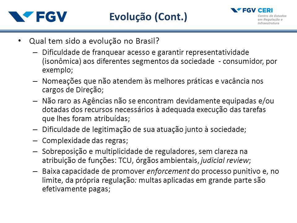 Evolução (Cont.) Qual tem sido a evolução no Brasil.