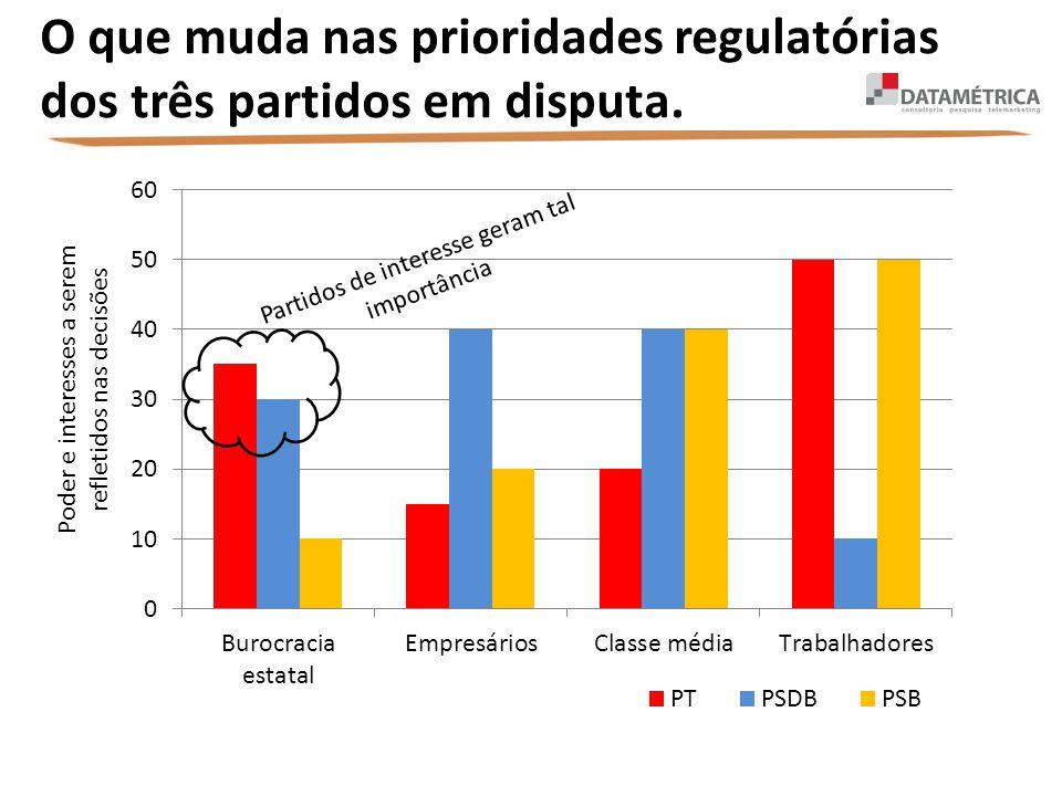 O que muda nas prioridades regulatórias dos três partidos em disputa.