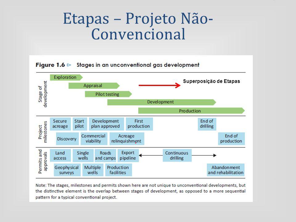 Etapas – Projeto Não- Convencional Superposição de Etapas