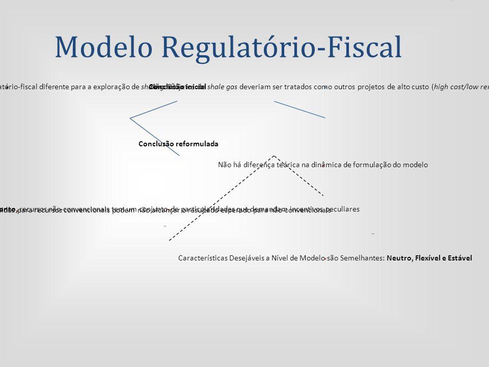 Modelo Regulatório-Fiscal Problema inicial: É necessário um modelo regulatório-fiscal diferente para a exploração de shale gas.