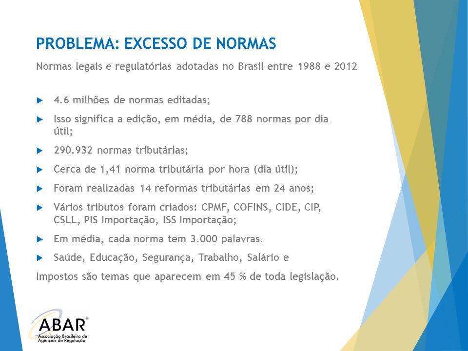 PROBLEMA: EXCESSO DE NORMAS  4.6 milhões de normas editadas;  Isso significa a edição, em média, de 788 normas por dia útil;  290.932 normas tribut