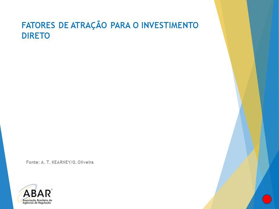 FATORES DE ATRAÇÃO PARA O INVESTIMENTO DIRETO Fonte: A. T. KEARNEY/G. Oliveira