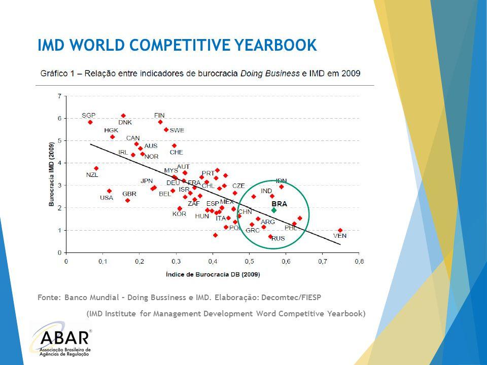 IMD WORLD COMPETITIVE YEARBOOK Fonte: Banco Mundial – Doing Bussiness e IMD. Elaboração: Decomtec/FIESP (IMD Institute for Management Development Word